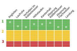 Das Slingshot Misfit 2020 im Freeride-Test