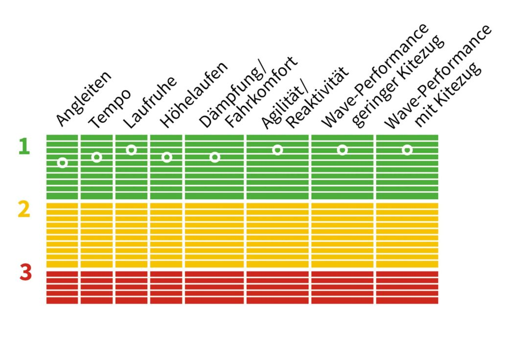 Testnoten für das Pro Wam von Duotone