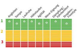 Testnoten für das Duotone Evo Pro Whip