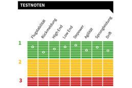 Testnoten für den Duotone Evo 2020
