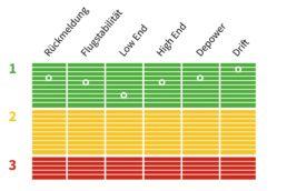 Testnoten vom Core Xlite