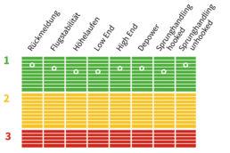 Testnoten für den RMP 2020 von Slingshot