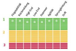 Testnoten für den Enduro von Ozone