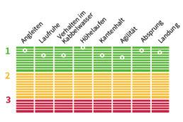 Testnoten für das Duotone Select SLS