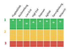 Testnoten für den Nexus 2 von Core