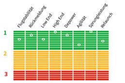 Testnoten für den Edge V10 von Ozone