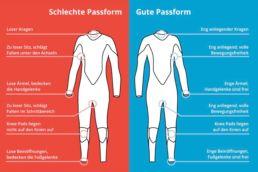 Infografik zur richtigen Passform bei Wetsuits