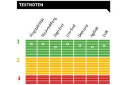 Duotone Neo SLS Testnoten